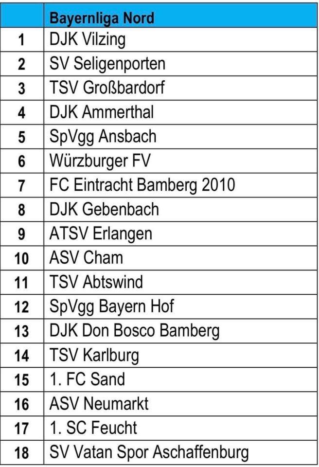 Die Bayernliga Nord 2021/22 steht
